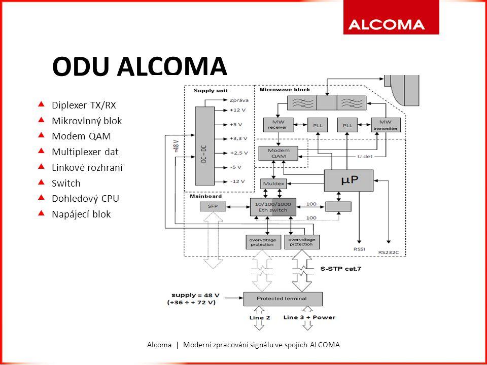 ODU ALCOMA  Diplexer TX/RX  Mikrovlnný blok  Modem QAM  Multiplexer dat  Linkové rozhraní  Switch  Dohledový CPU  Napájecí blok Alcoma | Moder