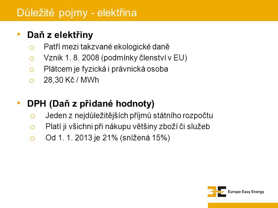 Daň z elektřiny o Patří mezi takzvané ekologické daně o Vznik 1. 8. 2008 (podmínky členství v EU) o Plátcem je fyzická i právnická osoba o 28,30 Kč /
