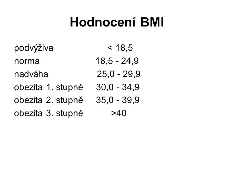 Hodnocení BMI podvýživa < 18,5 norma 18,5 - 24,9 nadváha 25,0 - 29,9 obezita 1. stupně 30,0 - 34,9 obezita 2. stupně 35,0 - 39,9 obezita 3. stupně >40