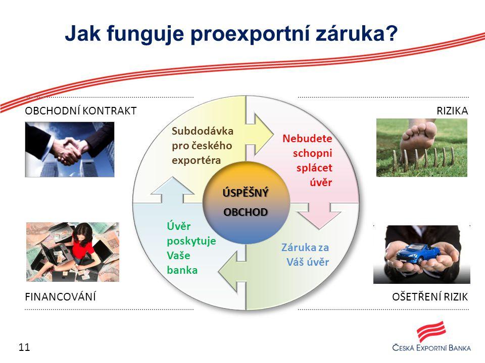 Jak funguje proexportní záruka? Subdodávka pro českého exportéra Nebudete schopni splácet úvěr Záruka za Váš úvěr Úvěr poskytuje Vaše banka 11