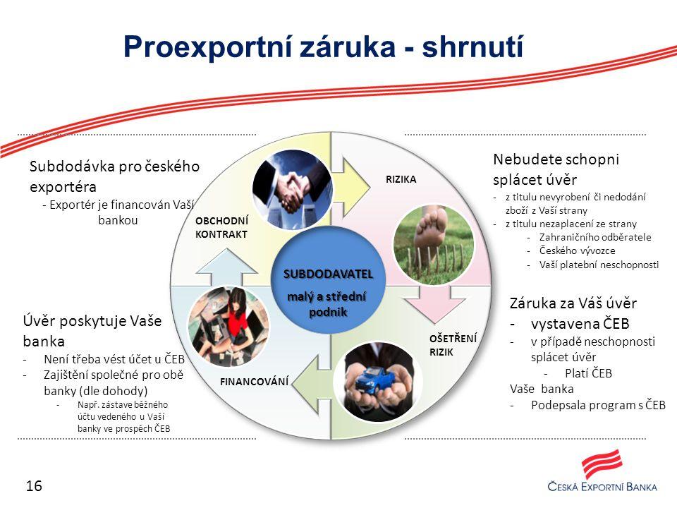 Proexportní záruka - shrnutí Úvěr poskytuje Vaše banka -Není třeba vést účet u ČEB -Zajištění společné pro obě banky (dle dohody) -Např. zástave běžné