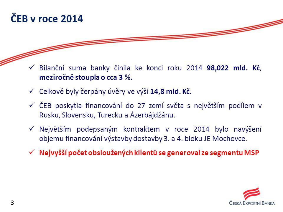 ČEB v roce 2014 Bilanční suma banky činila ke konci roku 2014 98,022 mld. Kč, meziročně stoupla o cca 3 %. Celkově byly čerpány úvěry ve výši 14,8 mld