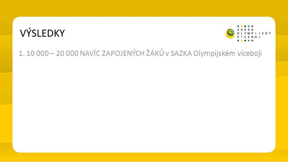 VÝSLEDKY 1. 10 000 – 20 000 NAVÍC ZAPOJENÝCH ŽÁKŮ v SAZKA Olympijském víceboji