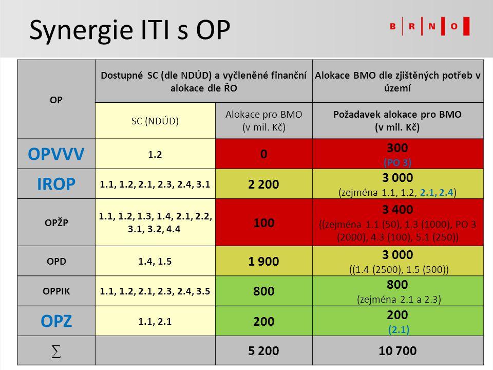 OP Dostupné SC (dle NDÚD) a vyčleněné finanční alokace dle ŘO Alokace BMO dle zjištěných potřeb v území SC (NDÚD) Alokace pro BMO (v mil. Kč) Požadave