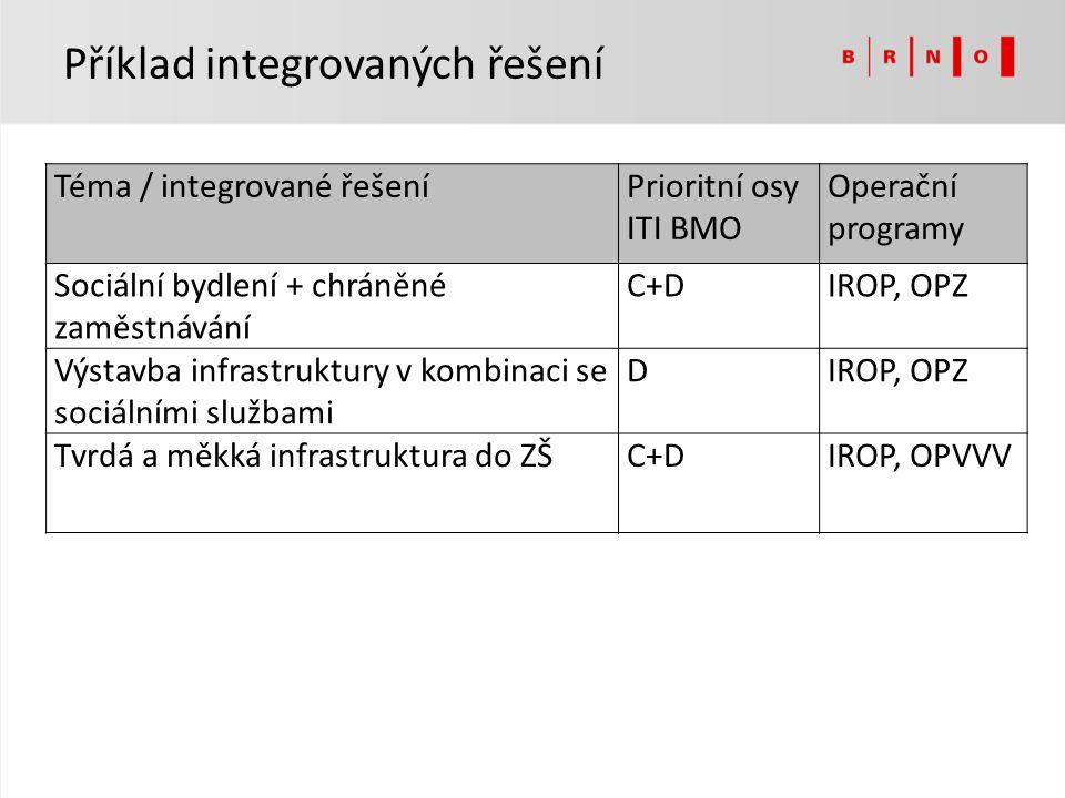 Téma / integrované řešeníPrioritní osy ITI BMO Operační programy Sociální bydlení + chráněné zaměstnávání C+DIROP, OPZ Výstavba infrastruktury v kombi