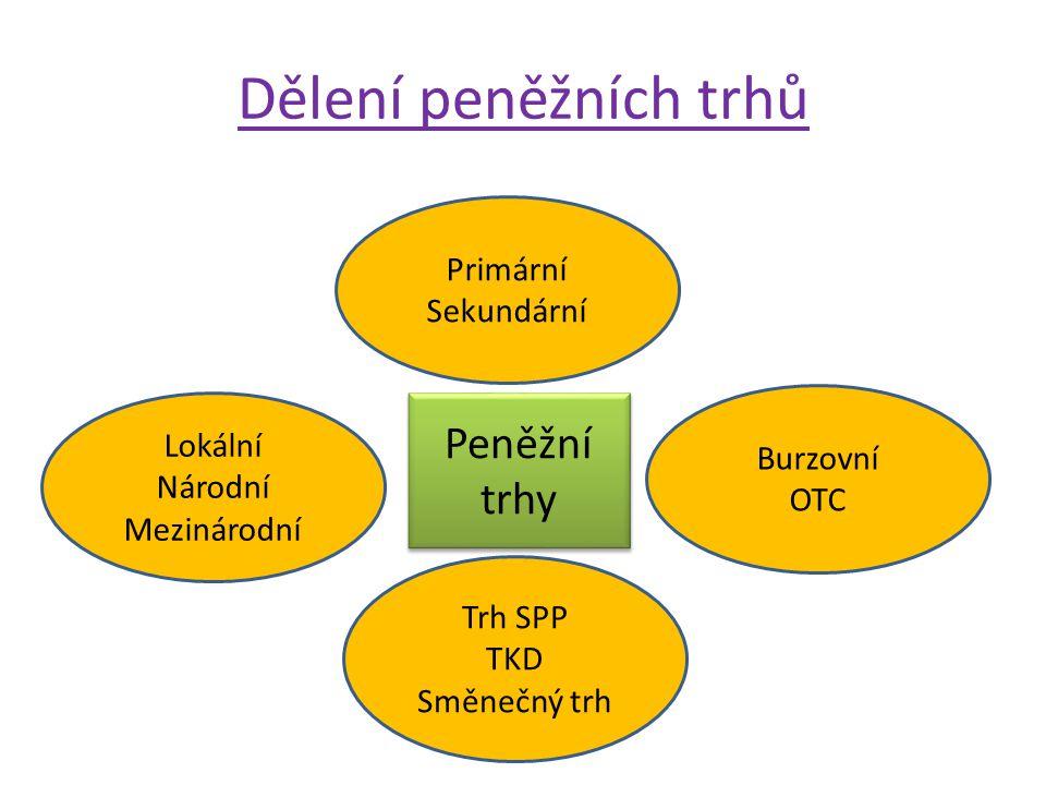 Dělení peněžních trhů Burzovní OTC Primární Sekundární Trh SPP TKD Směnečný trh Lokální Národní Mezinárodní Peněžní trhy