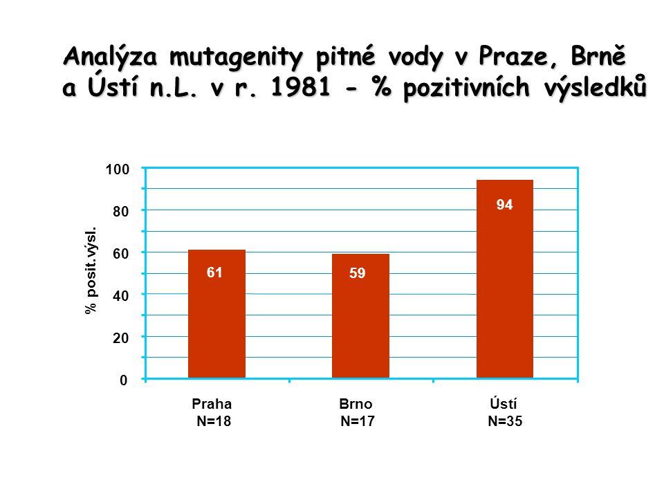 61 59 94 0 20 40 60 80 100 Praha N=18 Brno N=17 Ústí N=35 % posit.výsl. Analýza mutagenity pitné vody v Praze, Brně a Ústí n.L. v r. 1981 - % pozitivn