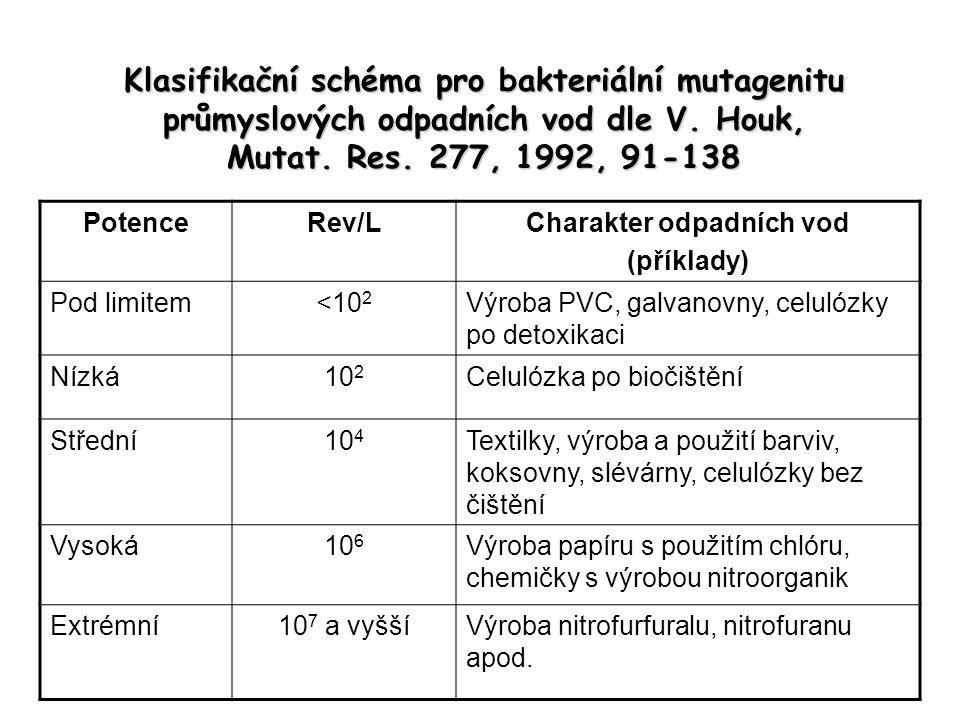 Klasifikační schéma pro bakteriální mutagenitu průmyslových odpadních vod dle V. Houk, Mutat. Res. 277, 1992, 91-138 PotenceRev/LCharakter odpadních v