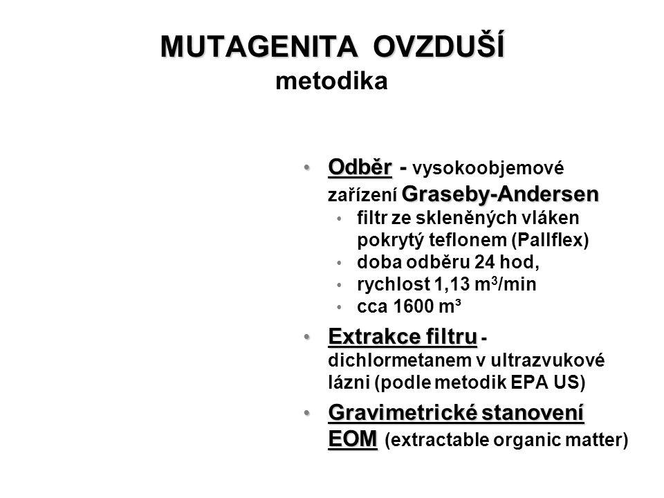 MUTAGENITA OVZDUŠÍ MUTAGENITA OVZDUŠÍ metodika Odběr Graseby-Andersen Odběr - vysokoobjemové zařízení Graseby-Andersen filtr ze skleněných vláken pokr