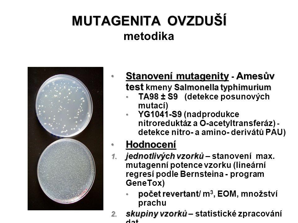 MUTAGENITA OVZDUŠÍ MUTAGENITA OVZDUŠÍ metodika Stanovení mutagenityAmesův test Salmonella typhimurium Stanovení mutagenity - Amesův test kmeny Salmone