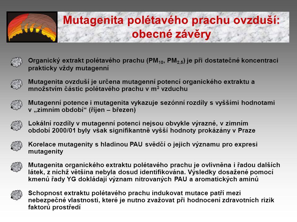 Organický extrakt polétavého prachu (PM 10, PM 2,5 ) je při dostatečné koncentraci prakticky vždy mutagenní Mutagenita ovzduší je určena mutagenní pot