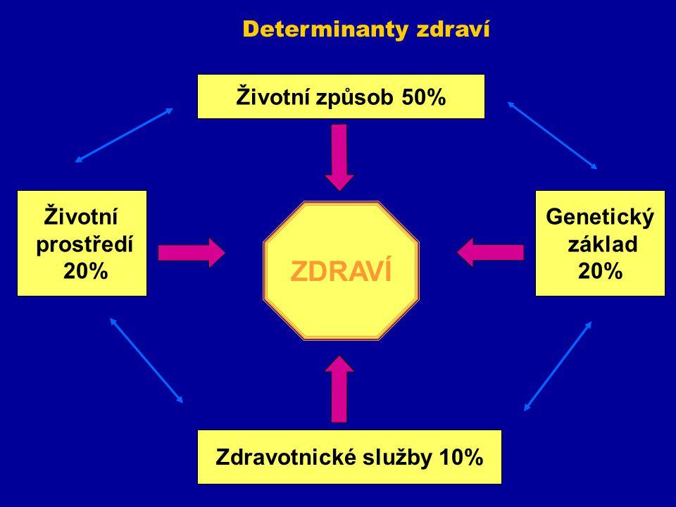 Determinanty zdraví Životní způsob 50% Zdravotnické služby 10% Životní prostředí 20% Genetický základ 20% ZDRAVÍ