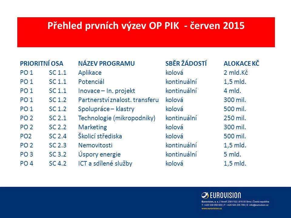 Přehled prvních výzev OP PIK - červen 2015 PRIORITNÍ OSANÁZEV PROGRAMUSBĚR ŽÁDOSTÍALOKACE KČ PO 1SC 1.1Aplikace kolová2 mld.Kč PO 1SC 1.1Potenciálkont