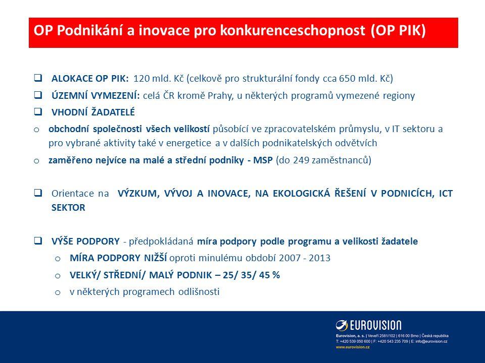 OP Podnikání a inovace pro konkurenceschopnost (OP PIK)  ALOKACE OP PIK: 120 mld. Kč (celkově pro strukturální fondy cca 650 mld. Kč)  ÚZEMNÍ VYMEZE