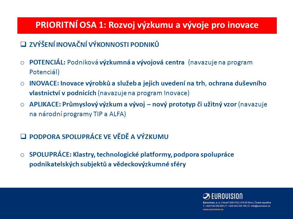 PRIORITNÍ OSA 1: Rozvoj výzkumu a vývoje pro inovace  ZVÝŠENÍ INOVAČNÍ VÝKONNOSTI PODNIKŮ o POTENCIÁL: Podniková výzkumná a vývojová centra (navazuje