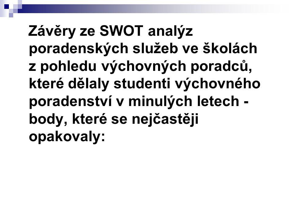 Závěry ze SWOT analýz poradenských služeb ve školách z pohledu výchovných poradců, které dělaly studenti výchovného poradenství v minulých letech - bo