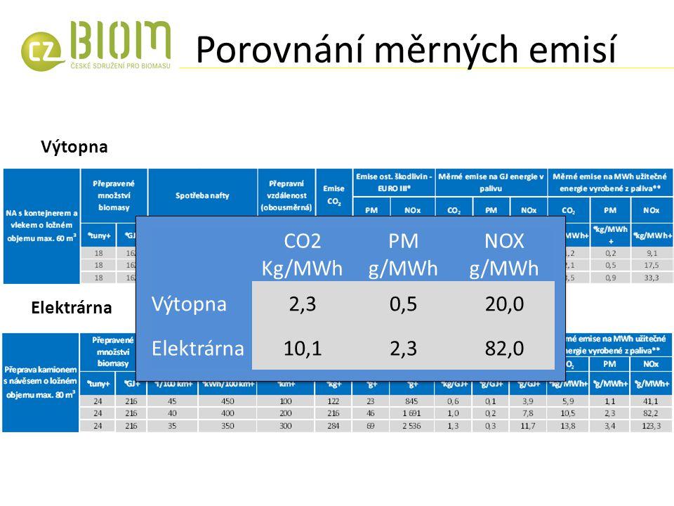 Porovnání měrných emisí Výtopna Elektrárna CO2 Kg/MWh PM g/MWh NOX g/MWh Výtopna2,30,520,0 Elektrárna10,12,382,0