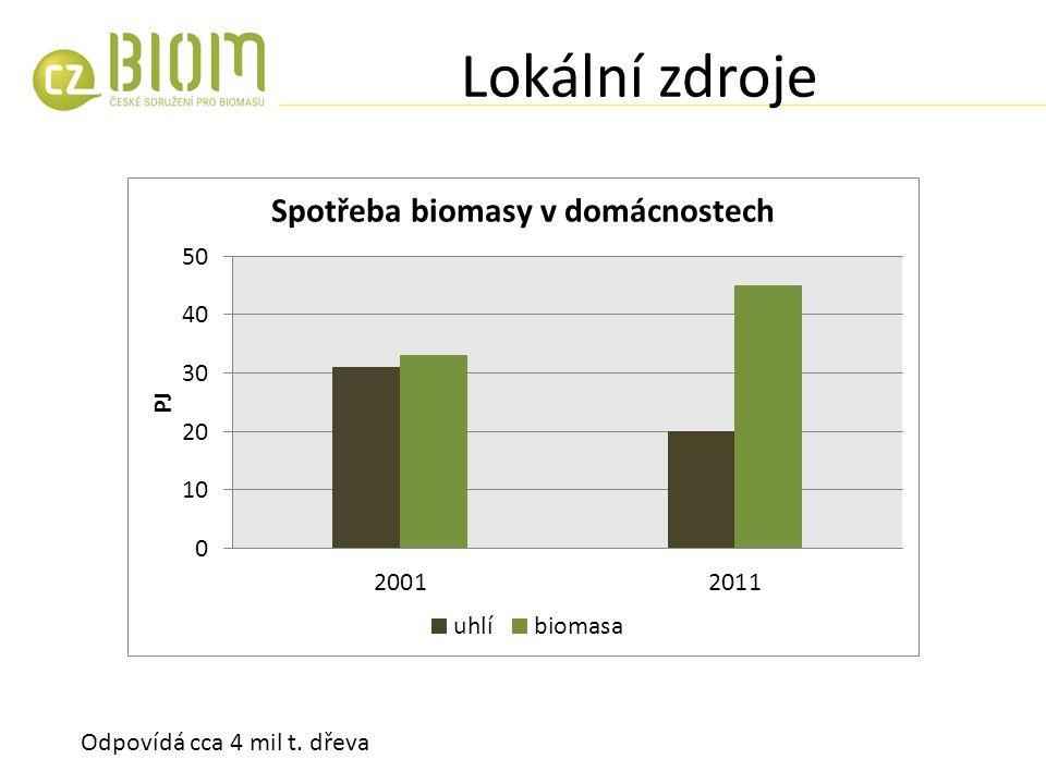 Lokální zdroje Odpovídá cca 4 mil t. dřeva