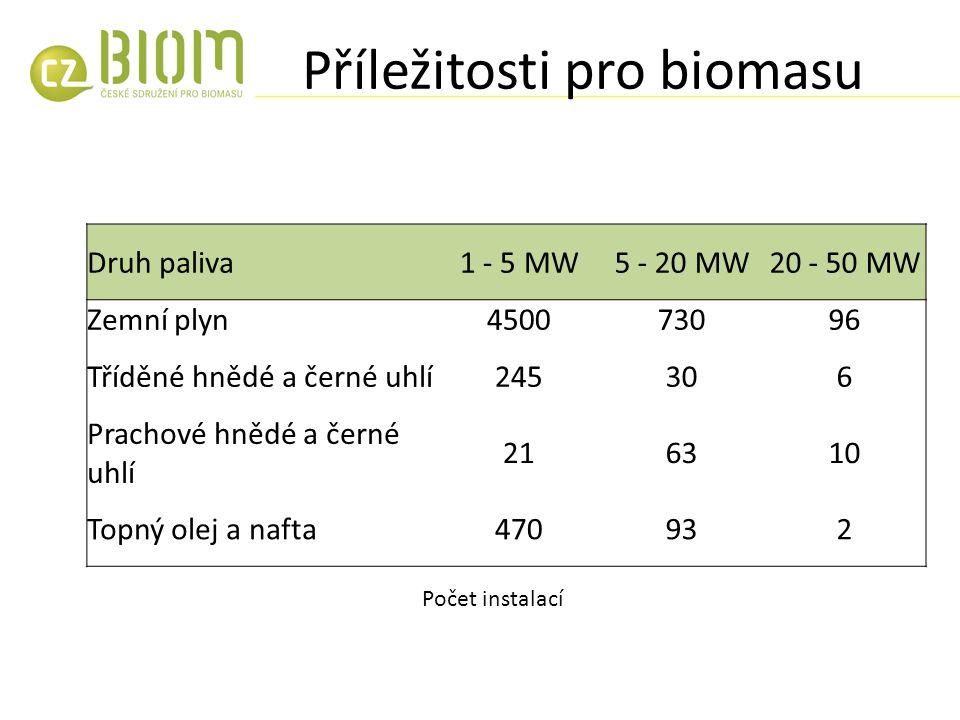 Příležitosti pro biomasu Druh paliva1 - 5 MW5 - 20 MW20 - 50 MW Zemní plyn450073096 Tříděné hnědé a černé uhlí245306 Prachové hnědé a černé uhlí 216310 Topný olej a nafta470932 Počet instalací