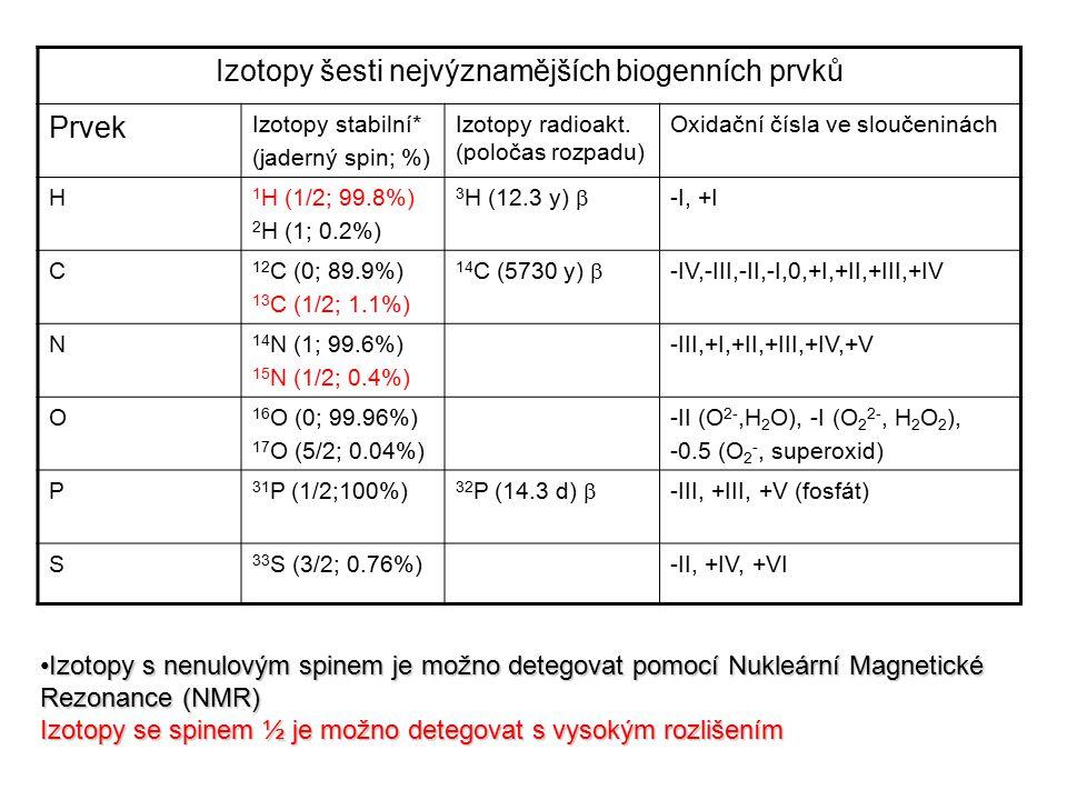 Izotopy šesti nejvýznamějších biogenních prvků Prvek Izotopy stabilní* (jaderný spin; %) Izotopy radioakt. (poločas rozpadu) Oxidační čísla ve sloučen