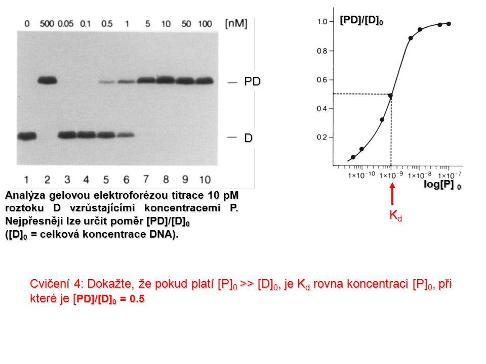 Analýza gelovou elektroforézou titrace 10 pM roztoku D vzrůstajícími koncentracemi P. Nejpřesněji lze určit poměr [PD]/[D] 0 ([D] 0 = celková koncentr