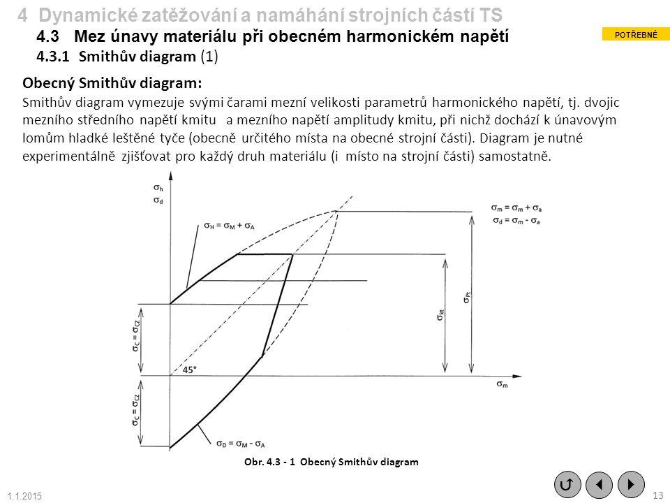 Obecný Smithův diagram: Smithův diagram vymezuje svými čarami mezní velikosti parametrů harmonického napětí, tj. dvojic mezního středního napětí kmitu