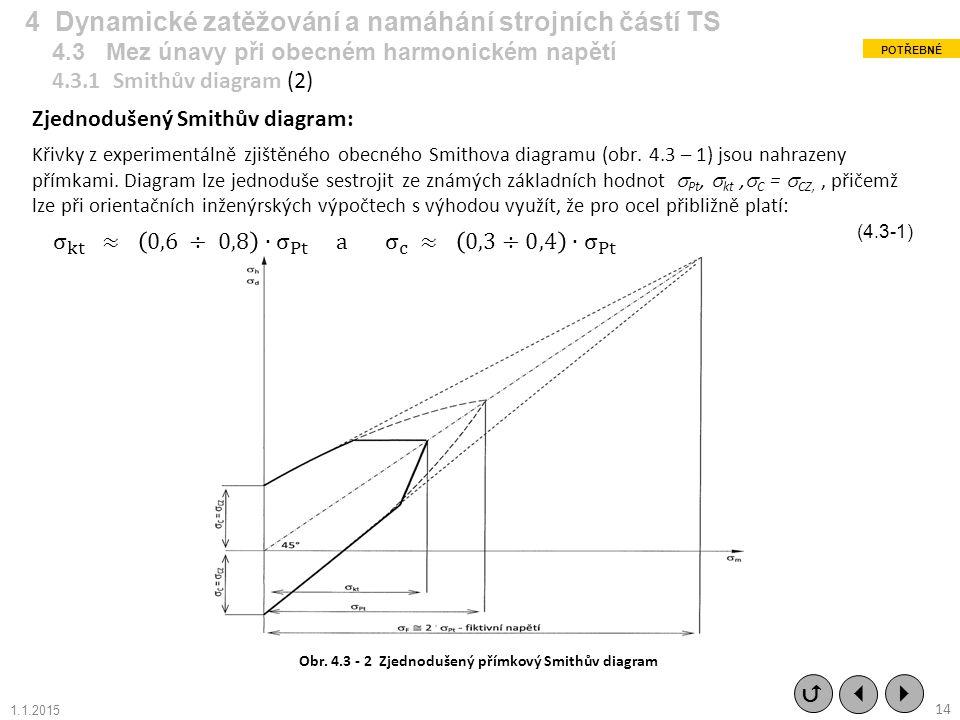 Zjednodušený Smithův diagram: Křivky z experimentálně zjištěného obecného Smithova diagramu (obr. 4.3 – 1) jsou nahrazeny přímkami. Diagram lze jednod