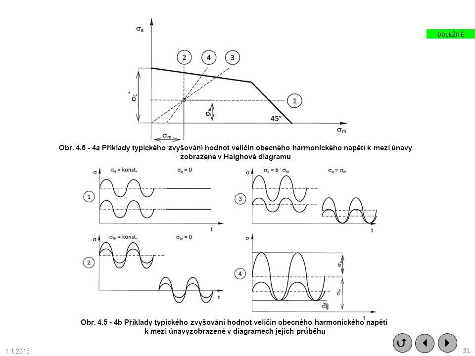 Obr. 4.5 - 4a Příklady typického zvyšování hodnot veličin obecného harmonického napětí k mezi únavy zobrazené v Haighově diagramu Obr. 4.5 - 4b Příkla