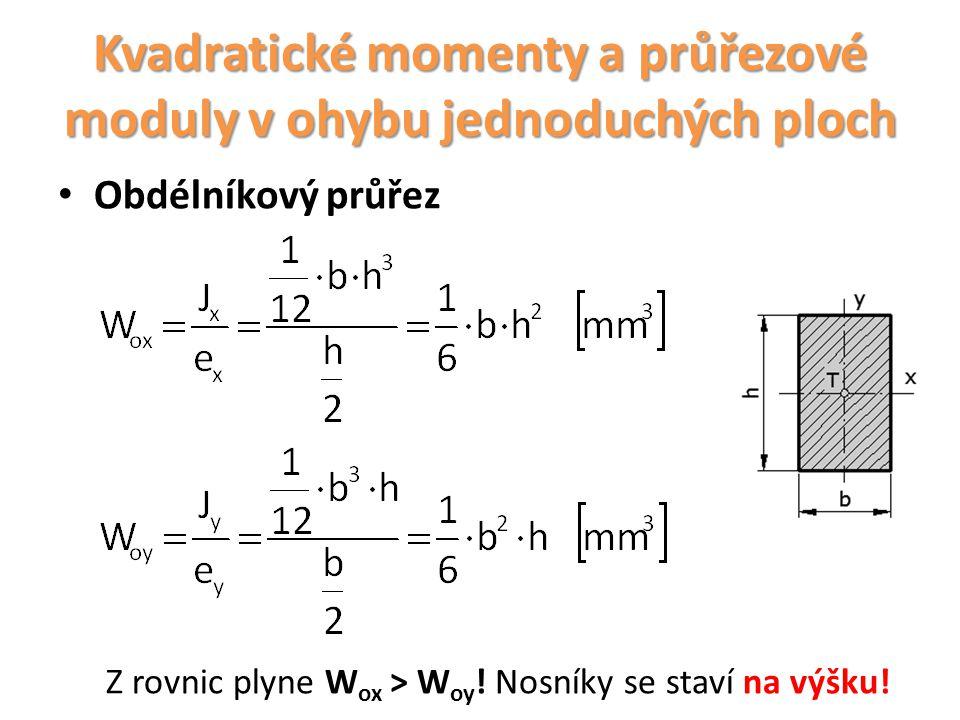 Kvadratické momenty a průřezové moduly v ohybu jednoduchých ploch Obdélníkový průřez Z rovnic plyne W ox > W oy ! Nosníky se staví na výšku!