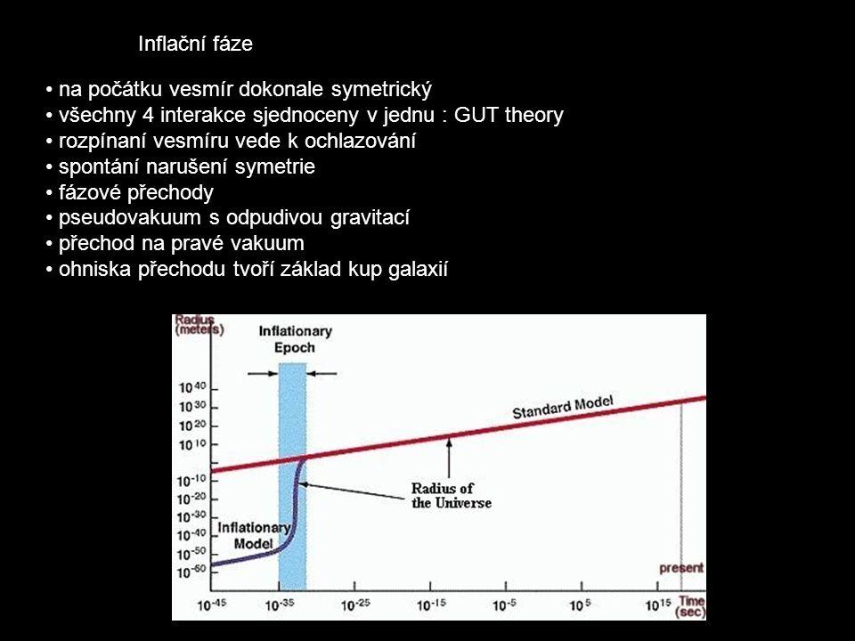 Inflační fáze na počátku vesmír dokonale symetrický všechny 4 interakce sjednoceny v jednu : GUT theory rozpínaní vesmíru vede k ochlazování spontání