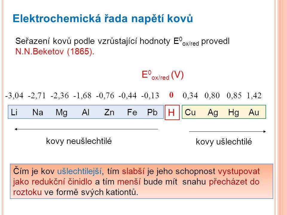 Elektrochemická řada napětí kovů Seřazení kovů podle vzrůstající hodnoty E 0 ox/red provedl N.N.Beketov (1865). H Cu Ag Hg AuLi Na Mg Al Zn Fe Pb kovy