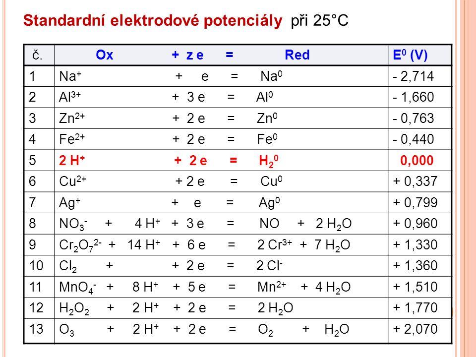 č. Ox + z e = RedE 0 (V) 1Na + + e = Na 0 - 2,714 2Al 3+ + 3 e = Al 0 - 1,660 3Zn 2+ + 2 e = Zn 0 - 0,763 4Fe 2+ + 2 e = Fe 0 - 0,440 52 H + + 2 e = H