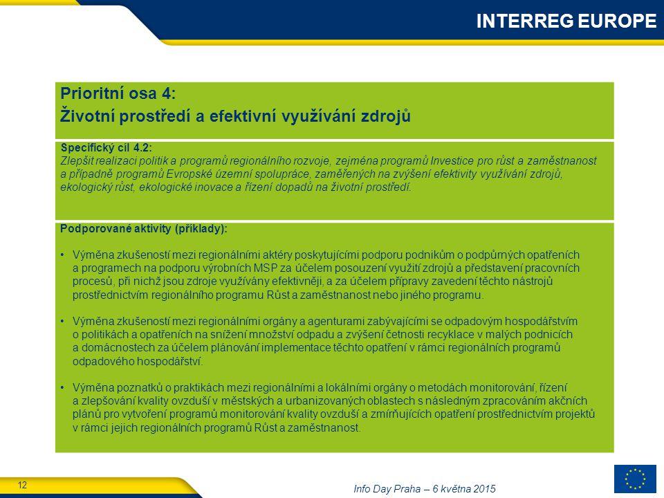 12 Info Day Praha – 6 května 2015 Prioritní osa 4: Životní prostředí a efektivní využívání zdrojů Specifický cíl 4.2: Zlepšit realizaci politik a programů regionálního rozvoje, zejména programů Investice pro růst a zaměstnanost a případně programů Evropské územní spolupráce, zaměřených na zvýšení efektivity využívání zdrojů, ekologický růst, ekologické inovace a řízení dopadů na životní prostředí.