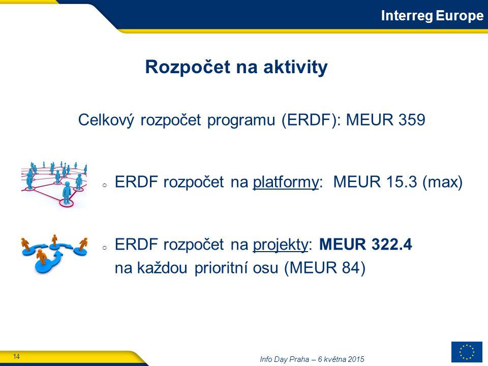 14 Info Day Praha – 6 května 2015 Rozpočet na aktivity Celkový rozpočet programu (ERDF): MEUR 359 o ERDF rozpočet na platformy: MEUR 15.3 (max) o ERDF rozpočet na projekty: MEUR 322.4 na každou prioritní osu (MEUR 84) Interreg Europe