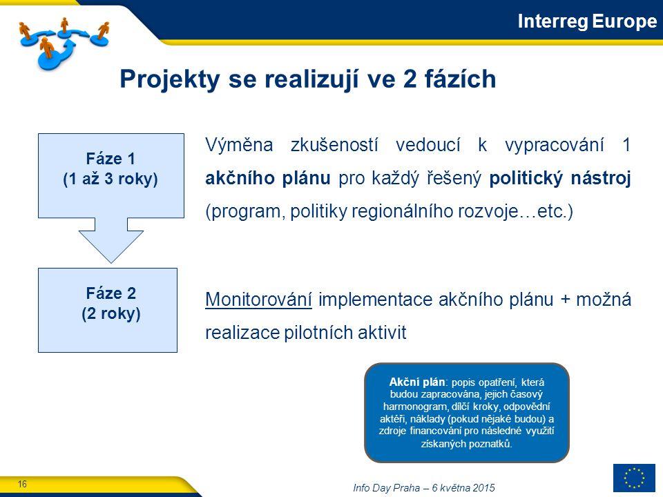 16 Info Day Praha – 6 května 2015 Projekty se realizují ve 2 fázích Výměna zkušeností vedoucí k vypracování 1 akčního plánu pro každý řešený politický nástroj (program, politiky regionálního rozvoje…etc.) Monitorování implementace akčního plánu + možná realizace pilotních aktivit Fáze 1 (1 až 3 roky) Fáze 2 (2 roky) Interreg Europe Akční plán: popis opatření, která budou zapracována, jejich časový harmonogram, dílčí kroky, odpovědní aktéři, náklady (pokud nějaké budou) a zdroje financování pro následné využití získaných poznatků.