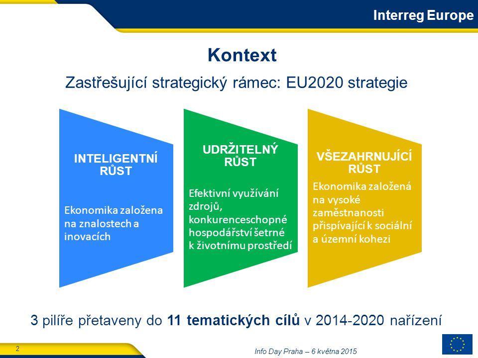 2 Info Day Praha – 6 května 2015 3 pilíře přetaveny do 11 tematických cílů v 2014-2020 nařízení INTELIGENTNÍ RŮST Ekonomika založena na znalostech a inovacích UDRŽITELNÝ RŮST Efektivní využívání zdrojů, konkurenceschopné hospodářství šetrné k životnímu prostředí VŠEZAHRNUJÍCÍ RŮST Ekonomika založená na vysoké zaměstnanosti přispívající k sociální a územní kohezi Zastřešující strategický rámec: EU2020 strategie Kontext Interreg Europe