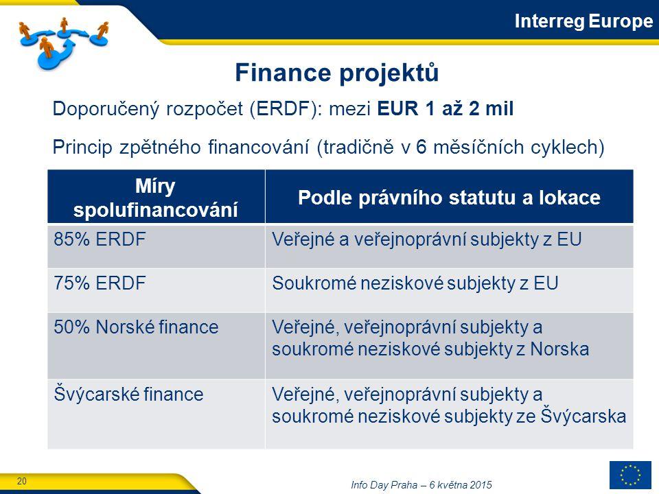 20 Info Day Praha – 6 května 2015 Míry spolufinancování Podle právního statutu a lokace 85% ERDFVeřejné a veřejnoprávní subjekty z EU 75% ERDFSoukromé neziskové subjekty z EU 50% Norské financeVeřejné, veřejnoprávní subjekty a soukromé neziskové subjekty z Norska Švýcarské financeVeřejné, veřejnoprávní subjekty a soukromé neziskové subjekty ze Švýcarska Doporučený rozpočet (ERDF): mezi EUR 1 až 2 mil Princip zpětného financování (tradičně v 6 měsíčních cyklech) Finance projektů Interreg Europe