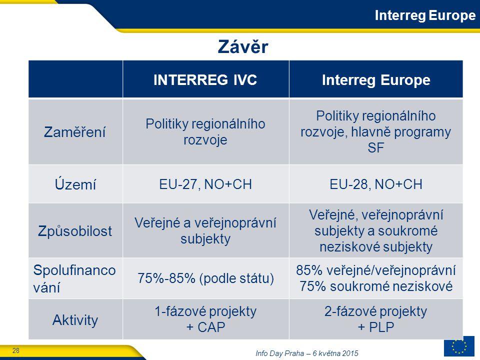 28 Info Day Praha – 6 května 2015 INTERREG IVCInterreg Europe Zaměření Politiky regionálního rozvoje Politiky regionálního rozvoje, hlavně programy SF Území EU-27, NO+CHEU-28, NO+CH Způsobilost Veřejné a veřejnoprávní subjekty Veřejné, veřejnoprávní subjekty a soukromé neziskové subjekty Spolufinanco vání 75%-85% (podle státu) 85% veřejné/veřejnoprávní 75% soukromé neziskové Aktivity 1-fázové projekty + CAP 2-fázové projekty + PLP Interreg Europe Závěr