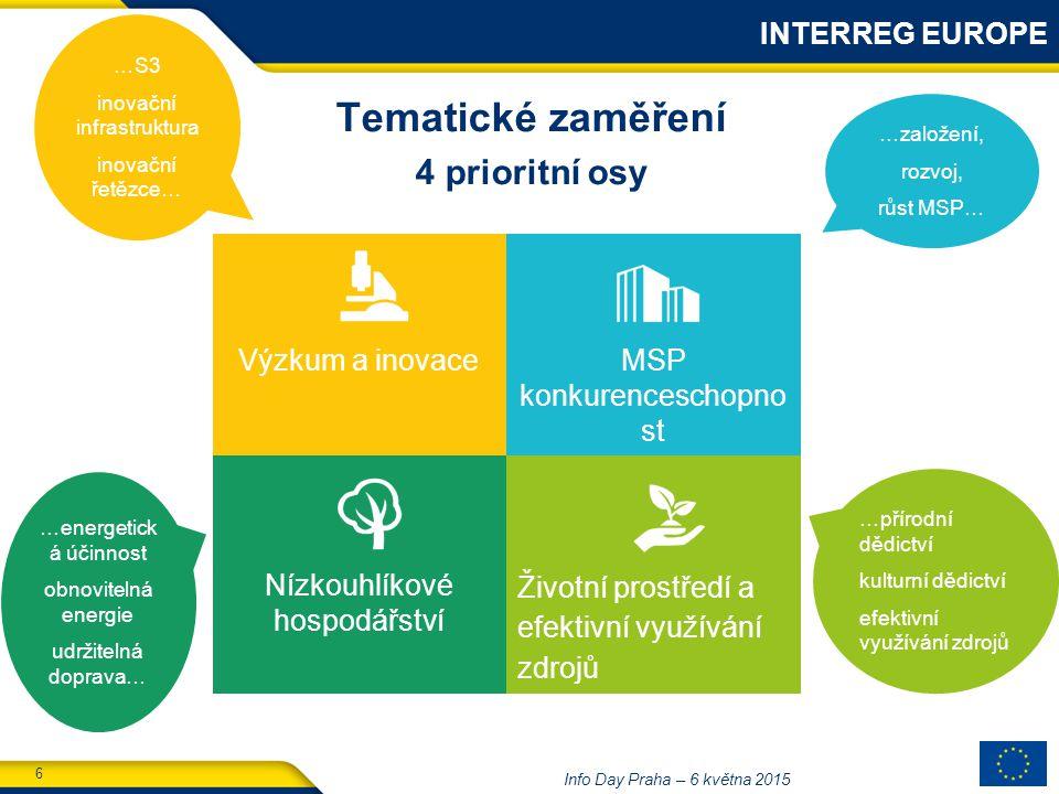 6 Info Day Praha – 6 května 2015 Tematické zaměření 4 prioritní osy INTERREG EUROPE …S3 inovační infrastruktura inovační řetězce… …energetick á účinnost obnovitelná energie udržitelná doprava… …založení, rozvoj, růst MSP… …přírodní dědictví kulturní dědictví efektivní využívání zdrojů Výzkum a inovaceMSP konkurenceschopno st Nízkouhlíkové hospodářství Životní prostředí a efektivní využívání zdrojů