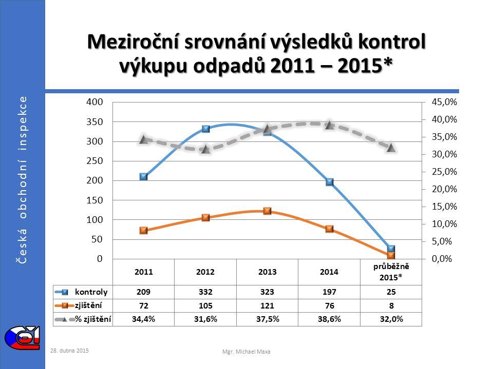 Česká obchodní inspekce Struktura porušení právních předpisů při kontrole výkupu odpadů 2011 – 2015* 28.