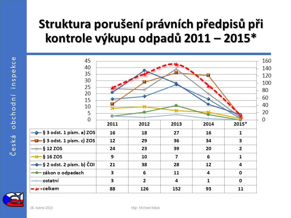 Česká obchodní inspekce Nejčastěji porušované právní normy při kontrole výkupu odpadů  40,9 %porušování zásad poctivosti prodeje výrobků a poskytování služeb  23,0 % neplnění informačních povinností, konkrétně neposkytnutí informací o ceně  21,9 % použití měřidla, nesplňujícího požadavky zvláštních právních předpisů  7,0 %nevydání dokladu, respektive vydání dokladu bez požadovaných náležitostí  7,2 % jiné právní normy  5,1 % zákon o odpadech  2,1 % zákon o živnostenském podnikání, další 28.