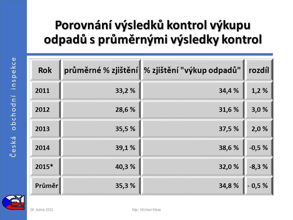 Česká obchodní inspekce Porovnání výsledků kontrol výkupu odpadů s průměrnými výsledky kontrol 28.