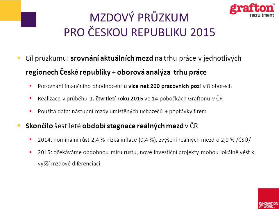 MZDOVÝ PRŮZKUM PRO ČESKOU REPUBLIKU 2015  Cíl průzkumu: srovnání aktuálních mezd na trhu práce v jednotlivých regionech České republiky + oborová ana