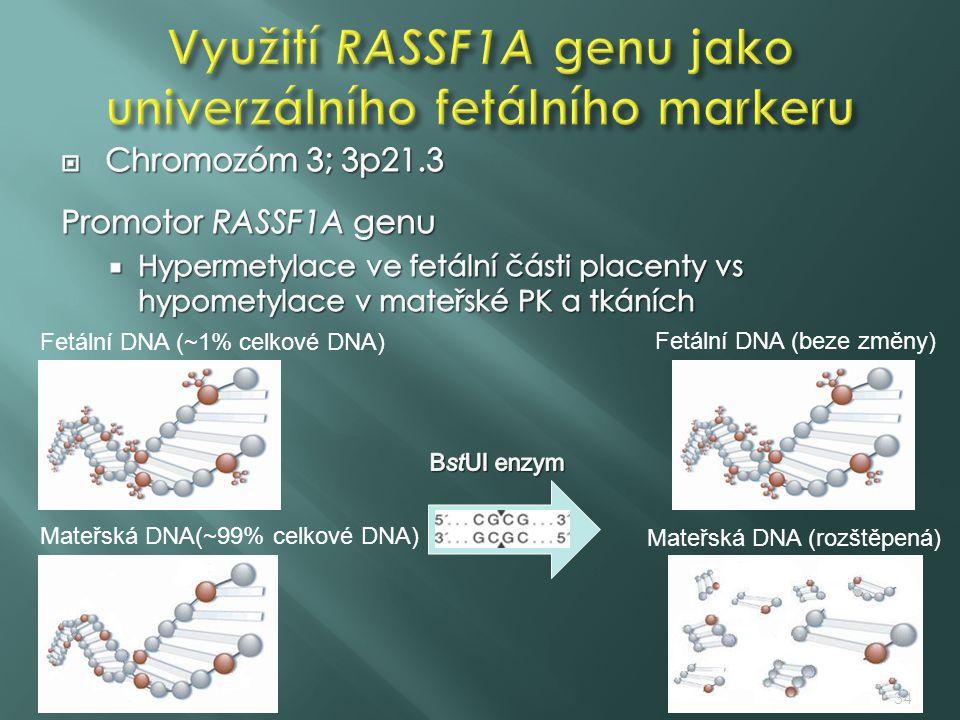 Fetální DNA (~1% celkové DNA) Mateřská DNA(~99% celkové DNA) Fetální DNA (beze změny) Mateřská DNA (rozštěpená) 34