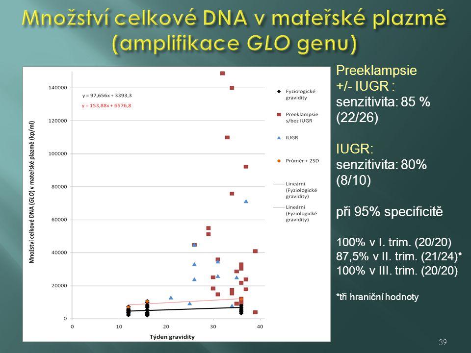 Preeklampsie +/- IUGR : senzitivita: 85 % (22/26) IUGR: senzitivita: 80% (8/10) při 95% specificitě 100% v I. trim. (20/20) 87,5% v II. trim. (21/24)*