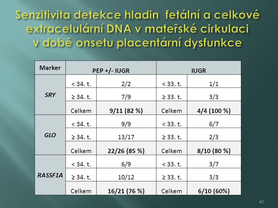 Marker PEP +/- IUGRIUGR SRY < 34. t.2/2< 33. t.1/1 ≥ 34. t.7/9≥ 33. t.3/3 Celkem9/11 (82 %)Celkem4/4 (100 %) GLO < 34. t.9/9< 33. t.6/7 ≥ 34. t.13/17≥