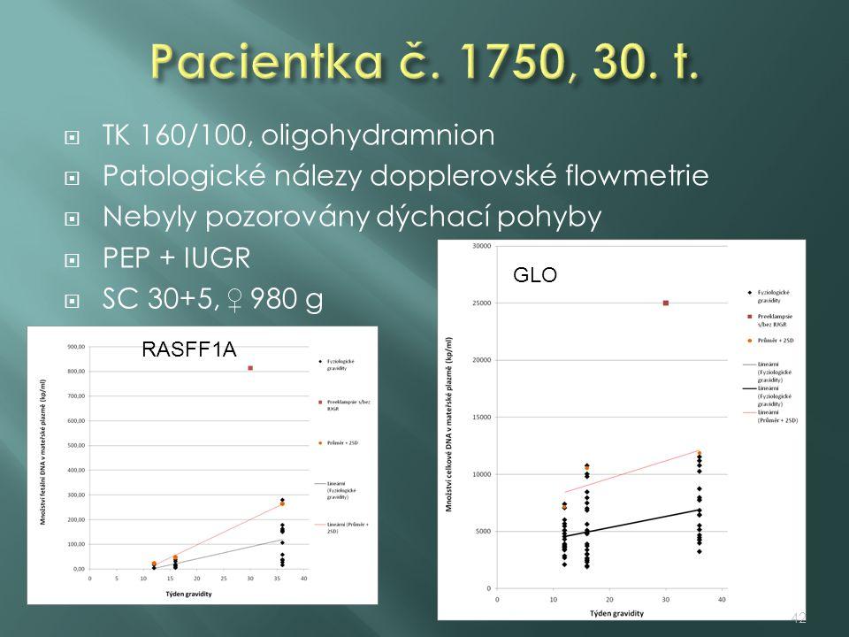  TK 160/100, oligohydramnion  Patologické nálezy dopplerovské flowmetrie  Nebyly pozorovány dýchací pohyby  PEP + IUGR  SC 30+5, ♀ 980 g RASFF1A GLO 42