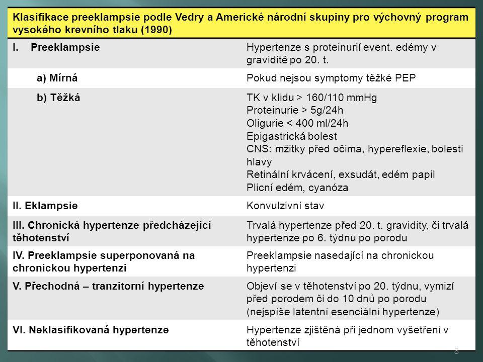 Klasifikace preeklampsie podle Vedry a Americké národní skupiny pro výchovný program vysokého krevního tlaku (1990) I.PreeklampsieHypertenze s proteinurií event.