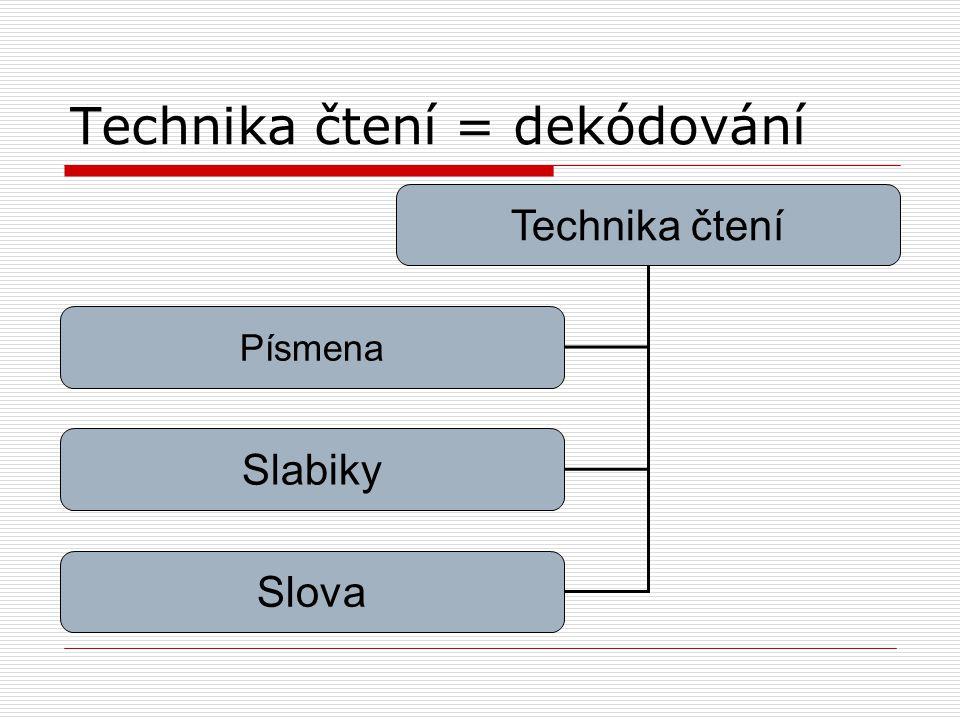 Technika čtení = dekódování Technika čtení Písmena Slabiky Slova