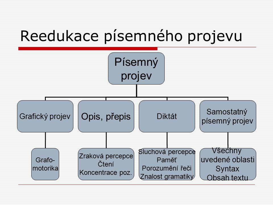 Reedukace písemného projevu Písemný projev Grafický projev Opis, přepis Diktát Samostatný písemný projev Všechny uvedené oblasti Syntax Obsah textu Sl